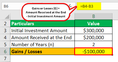 Annualized Rate of Return Formula Example 3.1png