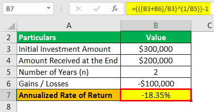 Annualized Rate of Return Formula Example 3.3