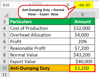Anti-dumping duty Example 3-1