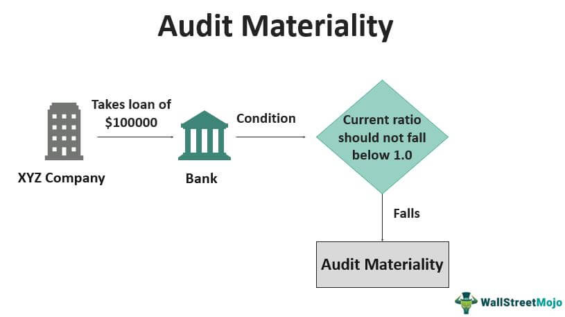 Audit-Materiality