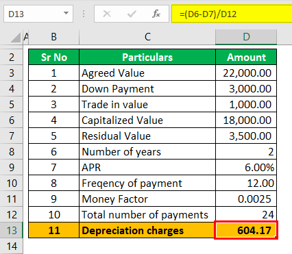 Example 2 (Depreciation Charges)