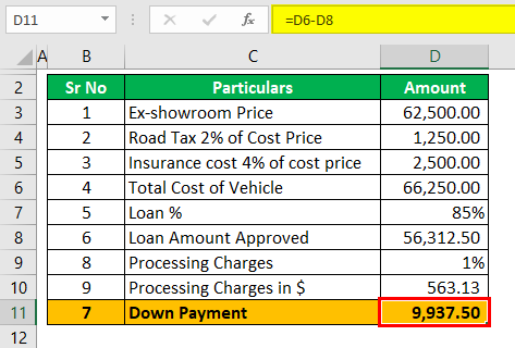 Auto Loan Calculator Example 1 (Down Payment)
