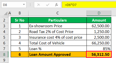 Auto Loan Calculator Example 1 (Loan amoutn approved)