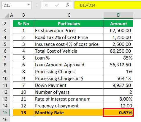 Auto Loan Calculator Example 1 (Monthly Rate)