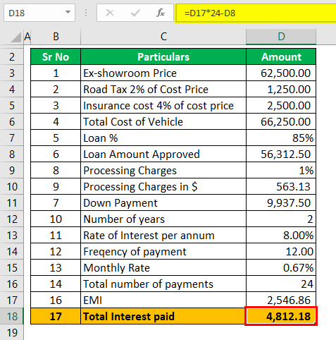 Auto Loan Calculator Example 1 (Total Interest Paid)