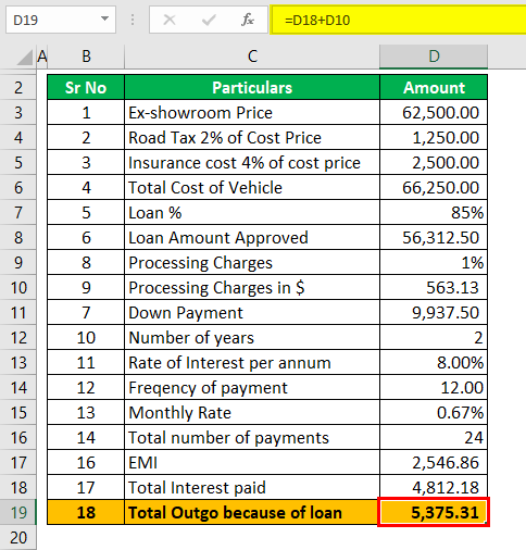 Auto Loan Calculator Example 1 (Total Outgo)