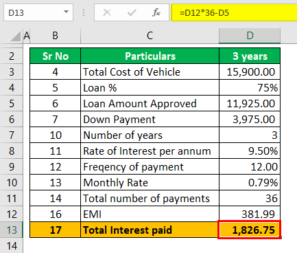 Auto Loan Calculator Example 2 (Total Interest paid for 3 years)
