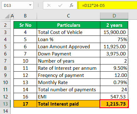 Auto Loan Calculator Example 2 (Total Interest paid)