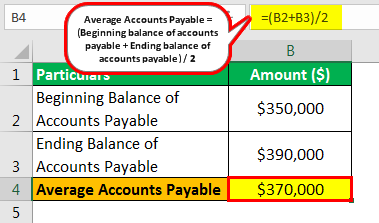 Average Payment Period Example 1