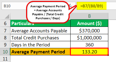 Average Payment Period Example 1.1