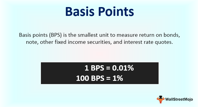 Basis-Points