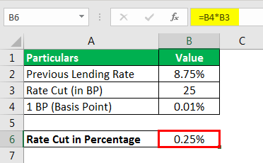 Example 1.2 - Rate Cut