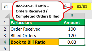 Book to Bill - Example 2