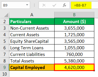Capital Employed Formula Example 2.2