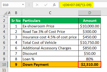Car Down Payment Calculator - Example 1 (Down Payment)