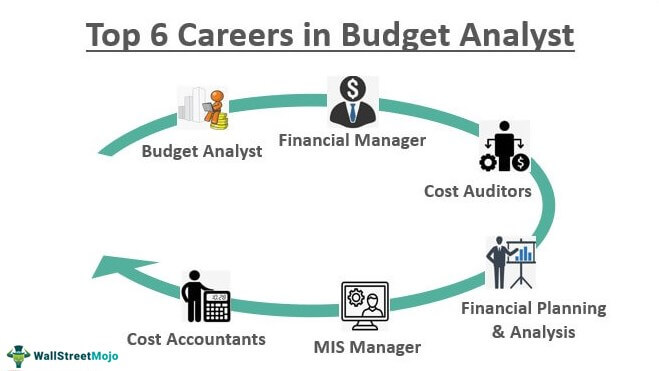Careers-in-Budget-Analyst