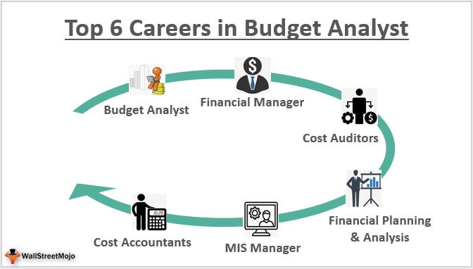Careers in Budget Analyst