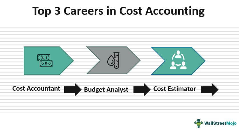 Careers in Cost Accounting
