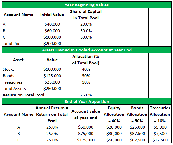 Commingled Funds Example