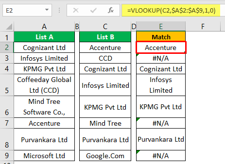 Compare Two Columns in Excel Example 1-6