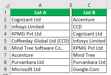 Compare Two Columns in Excel Example 1