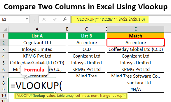 Compare Two Columns in Excel Using Vlookup