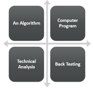 Components of Algorithmic Trading