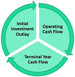 Components of Incremental Cash Flow