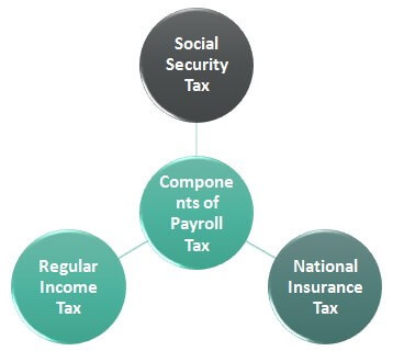 Components-of-Payroll-Tax