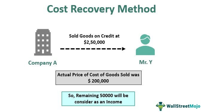 Cost-Recovery-Method