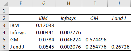 Excel Covariance Matrix - Example 3 (Output)