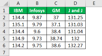 Excel Covariance Matrix - Example 3