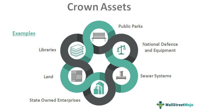 Crown Assets