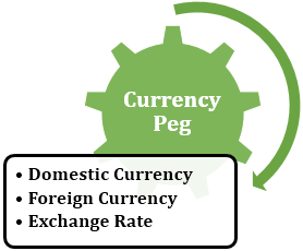 Currency Peg Components