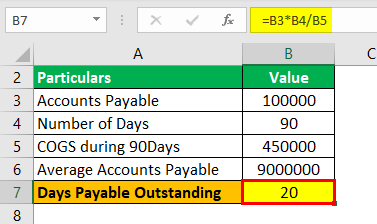 Days Payable Outstanding Formula Example 1.2