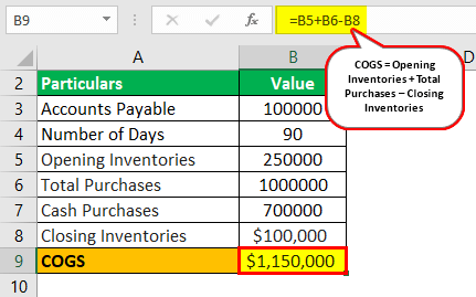 Days Payable Outstanding Formula Example 2.1