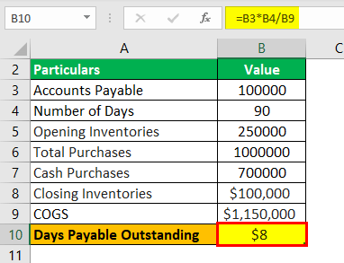 Days Payable Outstanding Formula Example 2.3