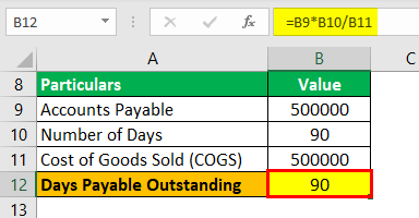 Days Payable Outstanding Formula Example 3.5