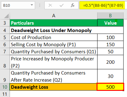 Deadweight loss Example 3-2