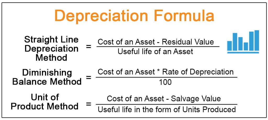 what is the purpose of depreciation