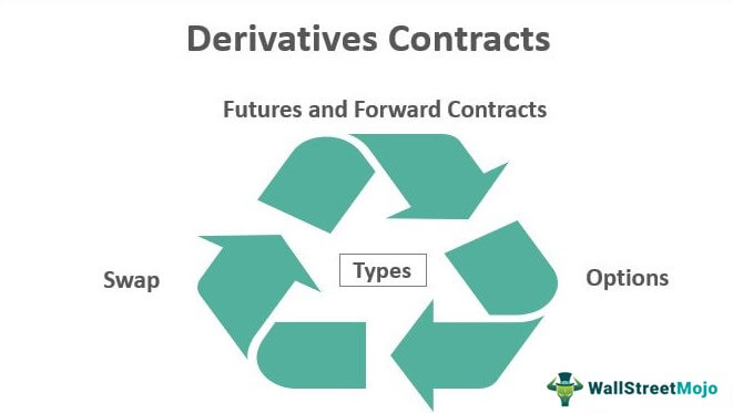 Derivatives-Contracts