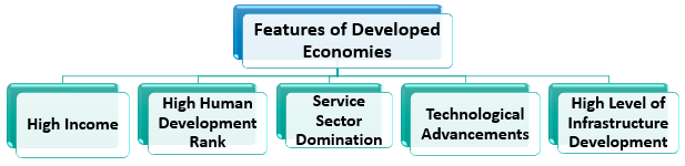 Developed Economies Characteristics