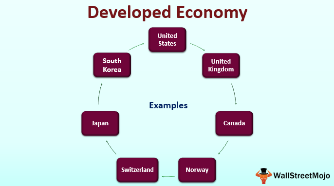 Developed Economy