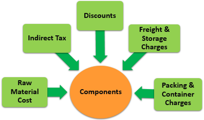 Direct Material Costs Components