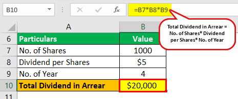 Dividends in Arrears Example 1.1
