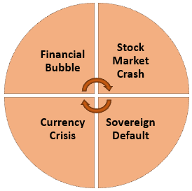 Financial Crisis Types