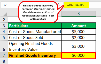 Finished Goods Inventory Example 1