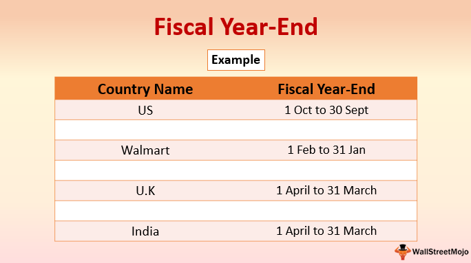 Fiscal Year-End