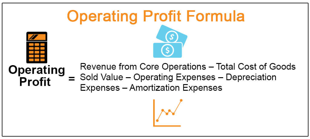 Formula of Operating Profit