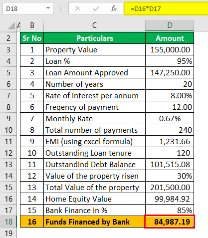 Example 2 (Funds financed by bank)